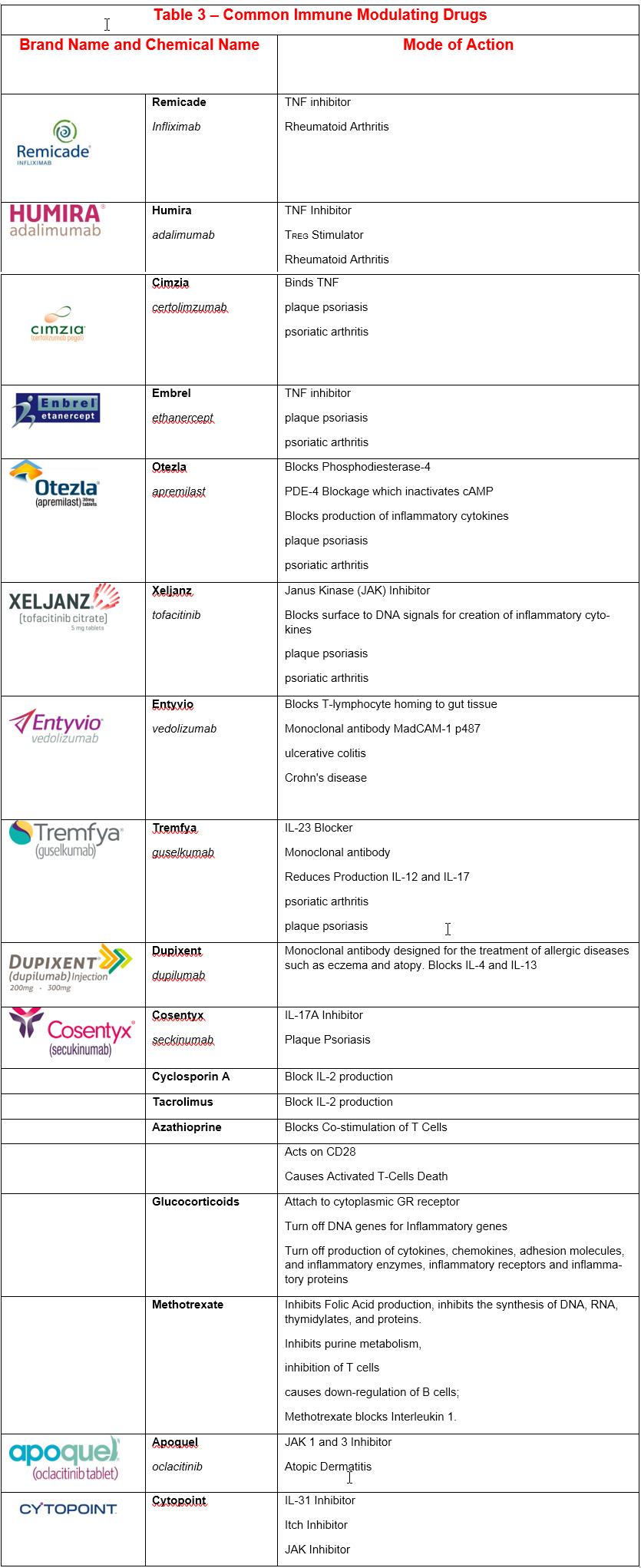 Common Immune Modulating Drugs