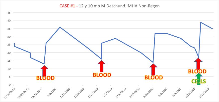 case1 Non-Regenerative