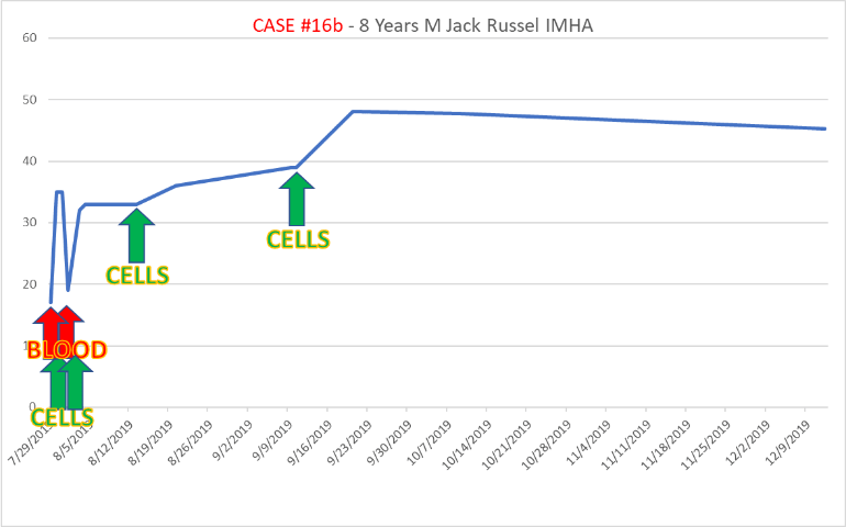 case16b third dose one week later